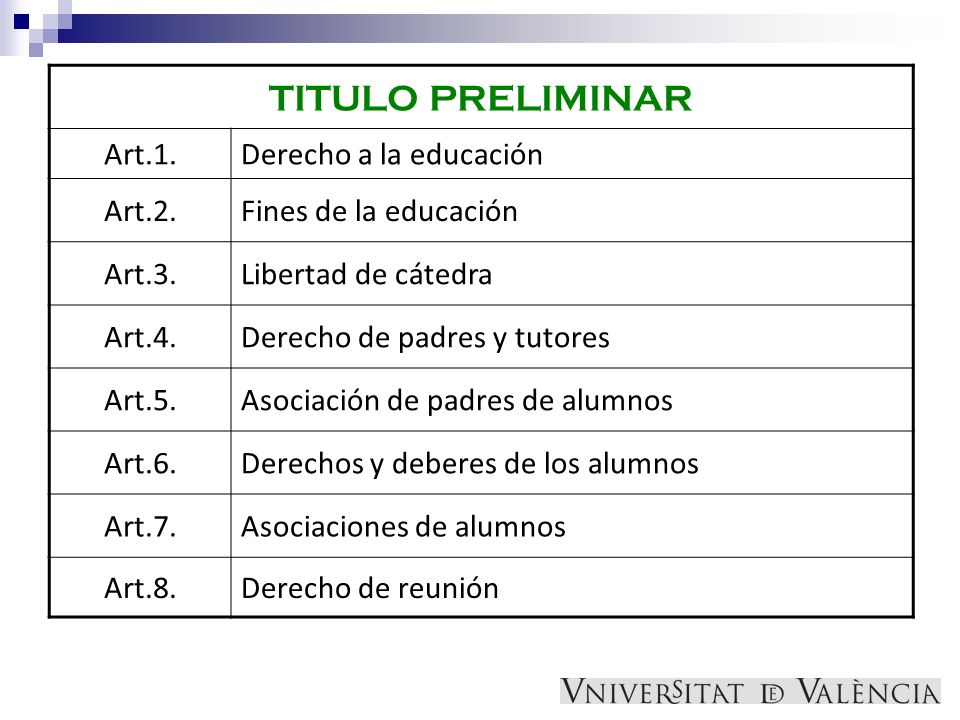 TITULO PRELIMINAR Art.1. Derecho a la educación Art.2.