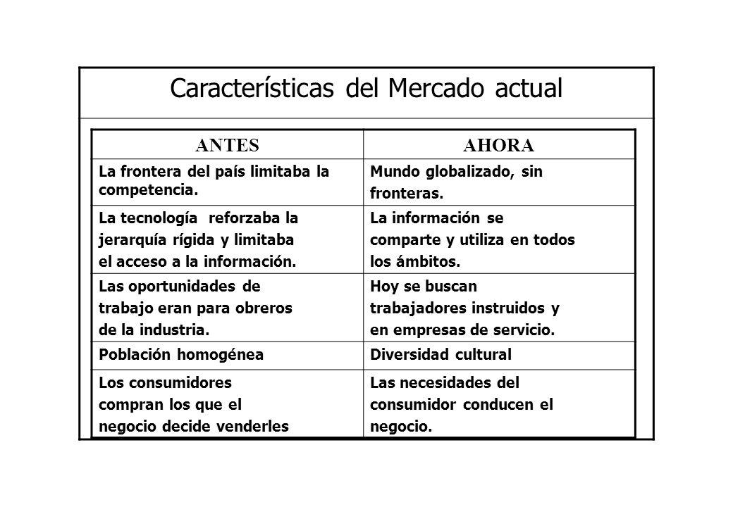 Características del Mercado actual