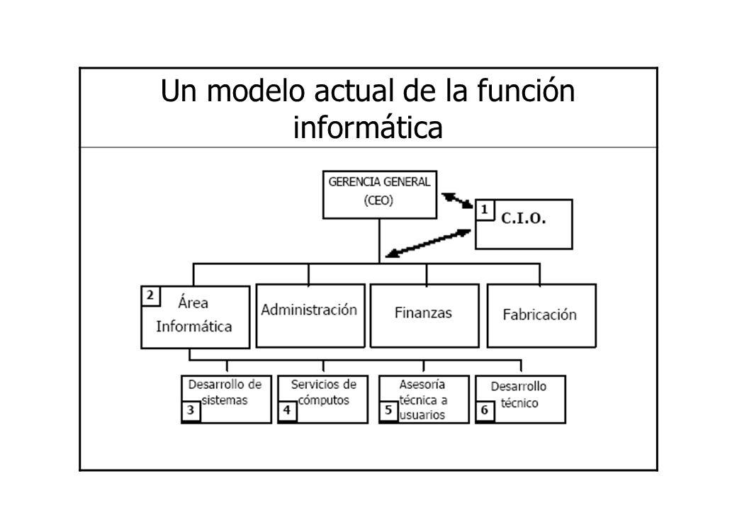 Un modelo actual de la función informática