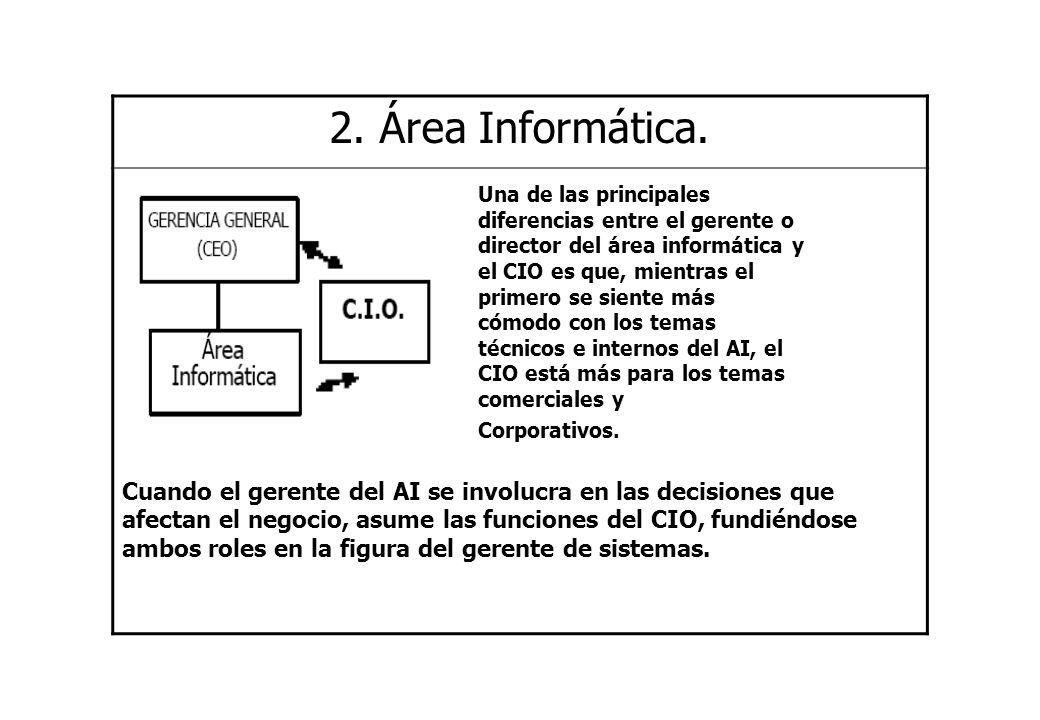 2. Área Informática.