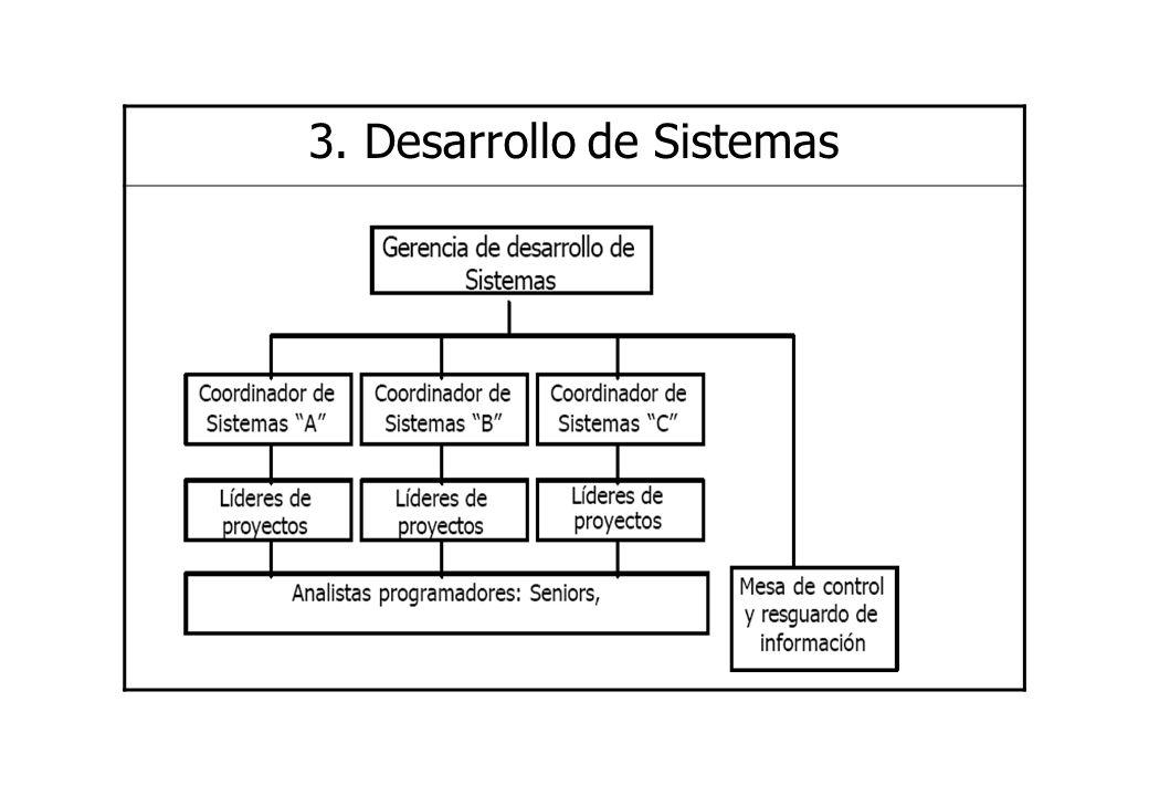 3. Desarrollo de Sistemas