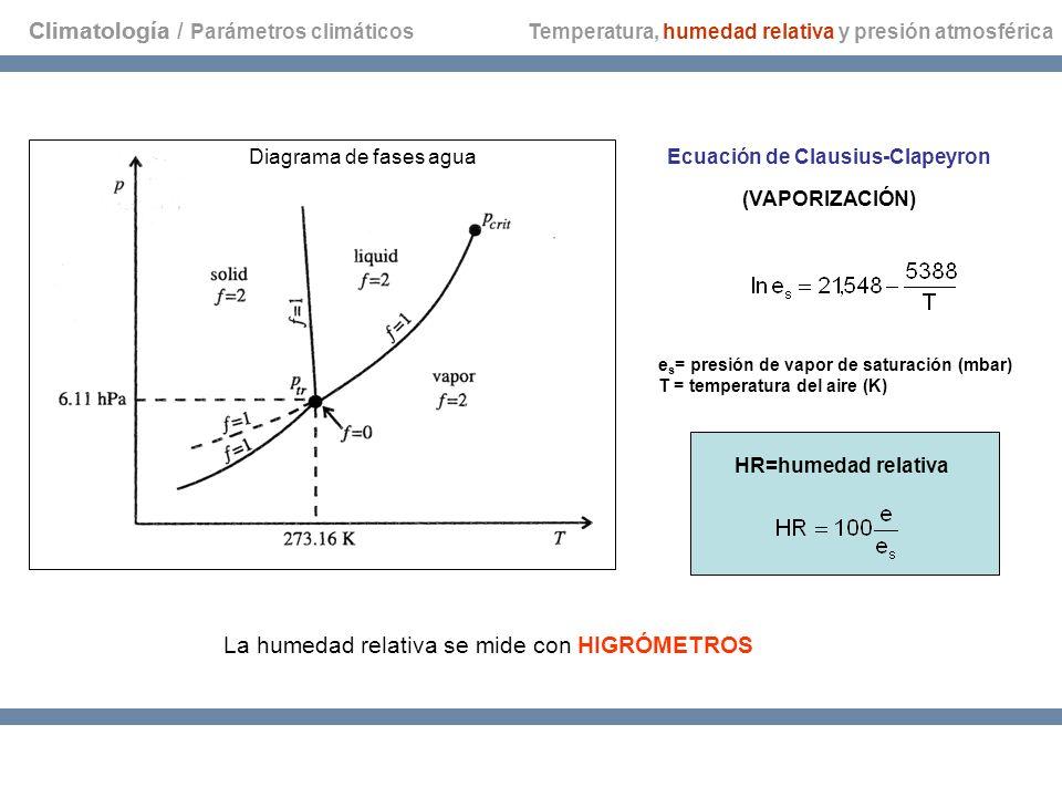 Climatología / Parámetros climáticos