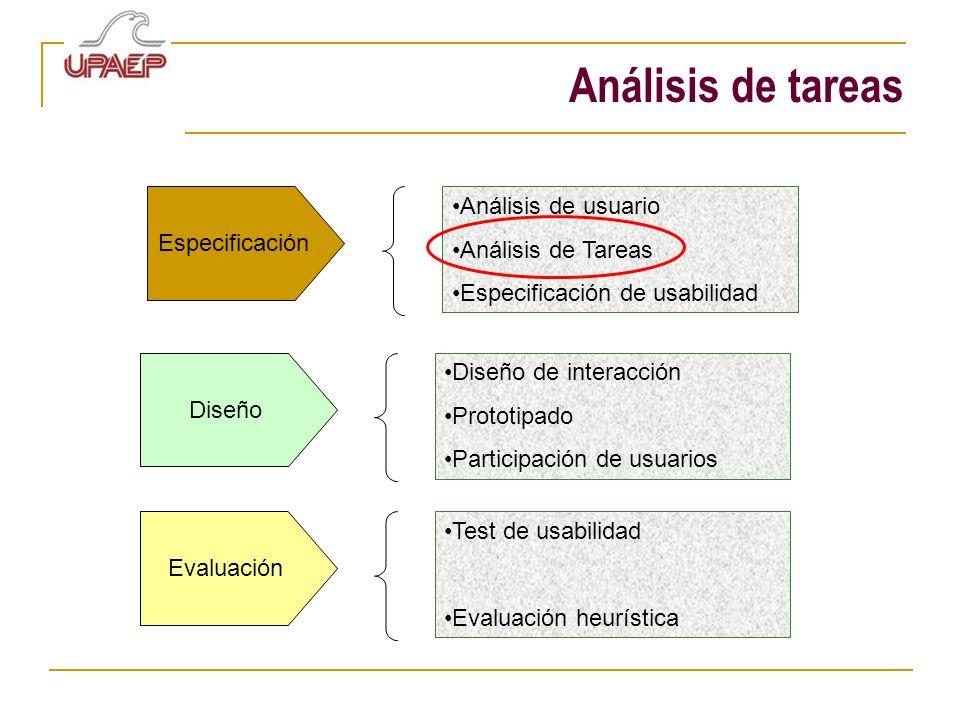 Análisis de tareas Análisis de usuario Análisis de Tareas