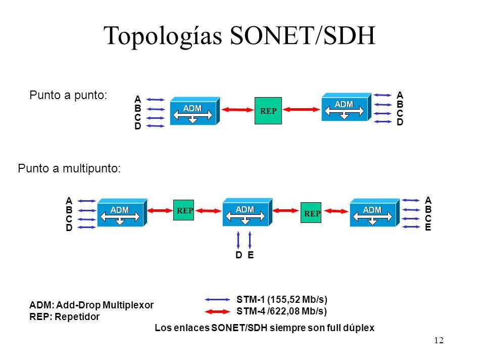 Topologías SONET/SDH Punto a punto: Punto a multipunto: A B C D A B C