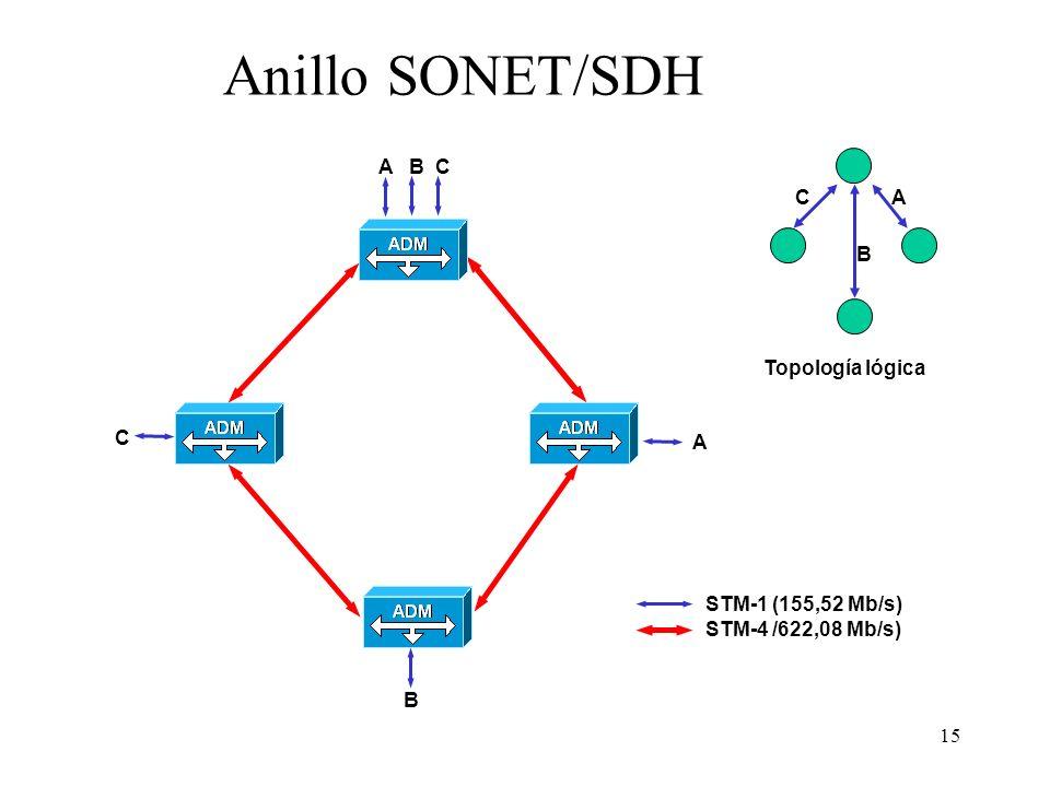 Anillo SONET/SDH A B C A B C Topología lógica C A STM-1 (155,52 Mb/s)