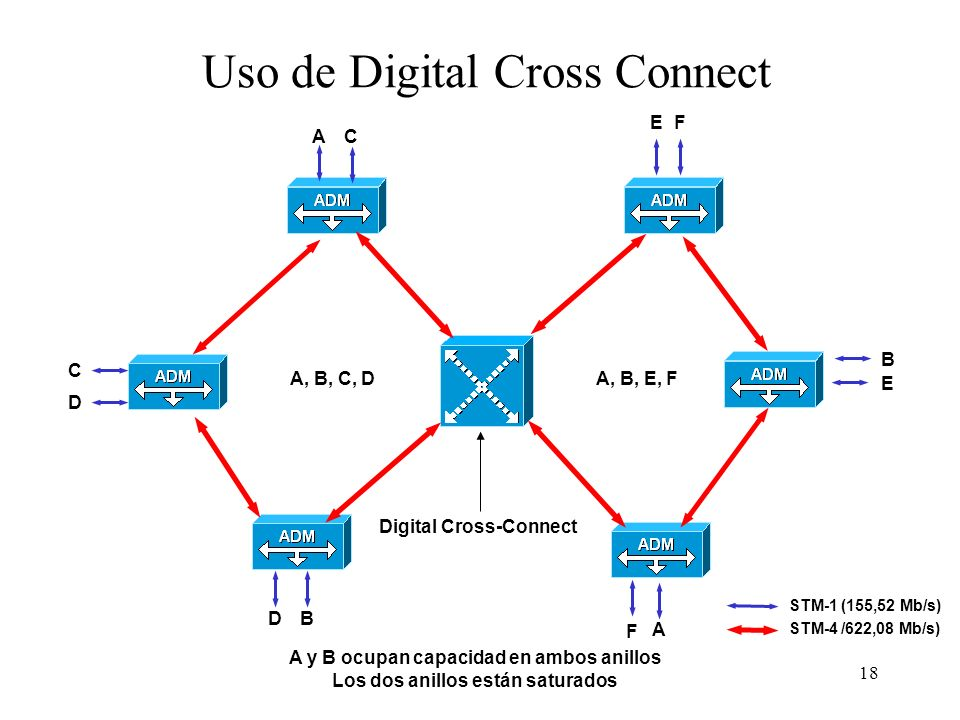 Uso de Digital Cross Connect