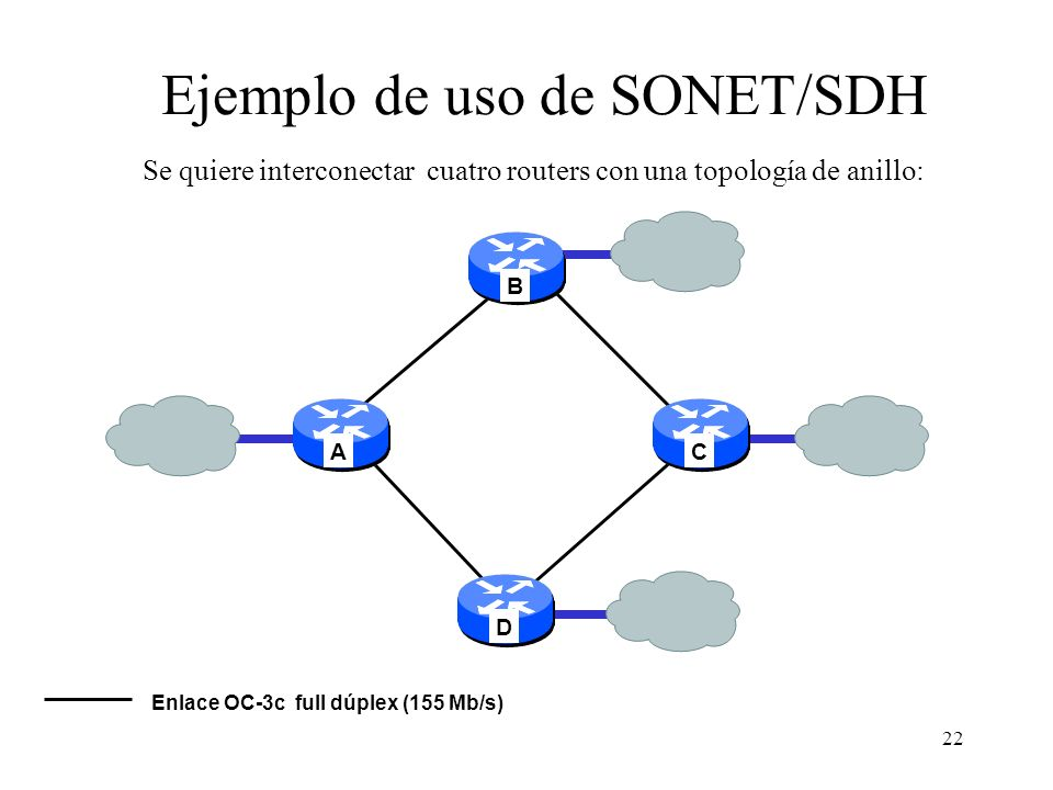 Ejemplo de uso de SONET/SDH