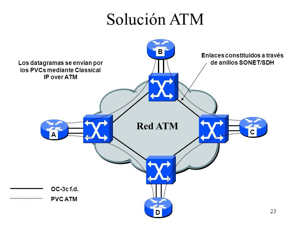 Solución ATM Red ATM B C A D