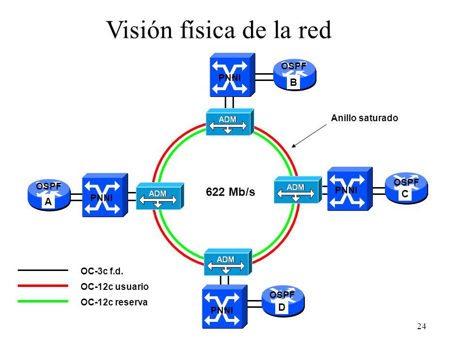 Visión física de la red 622 Mb/s B C A D OSPF PNNI Anillo saturado