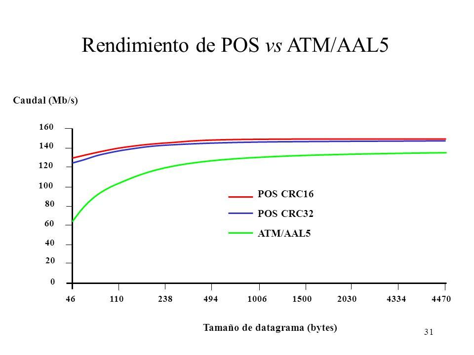 Rendimiento de POS vs ATM/AAL5