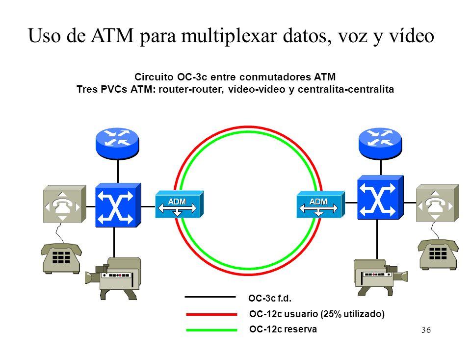 Uso de ATM para multiplexar datos, voz y vídeo