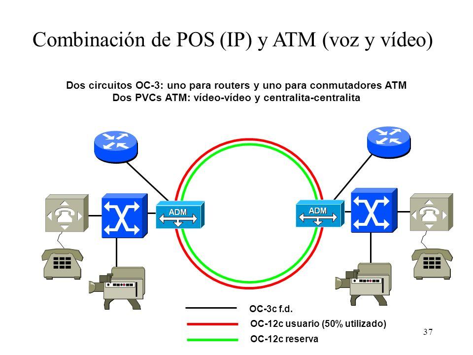 Combinación de POS (IP) y ATM (voz y vídeo)