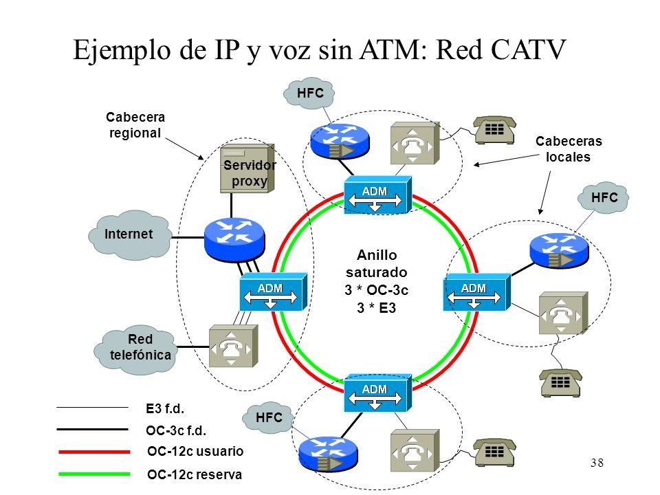 Ejemplo de IP y voz sin ATM: Red CATV