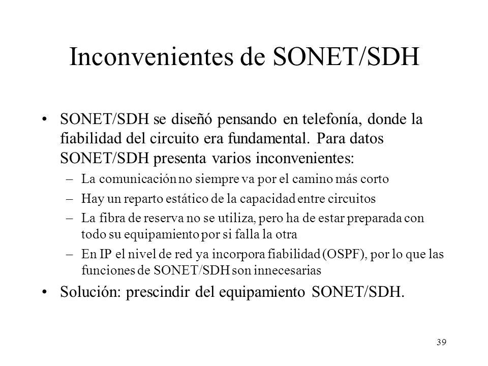 Inconvenientes de SONET/SDH