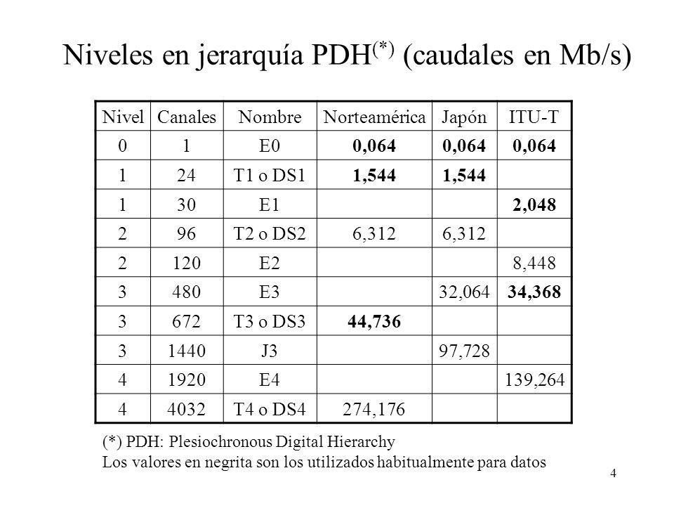 Niveles en jerarquía PDH(*) (caudales en Mb/s)