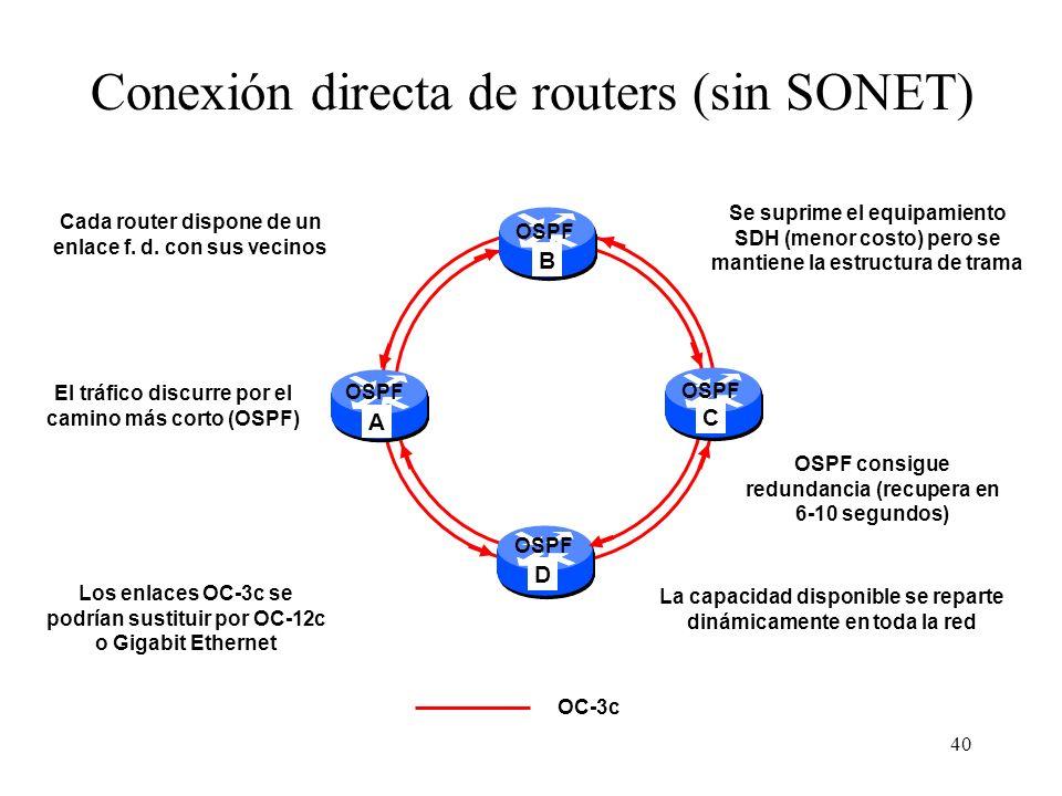 Conexión directa de routers (sin SONET)