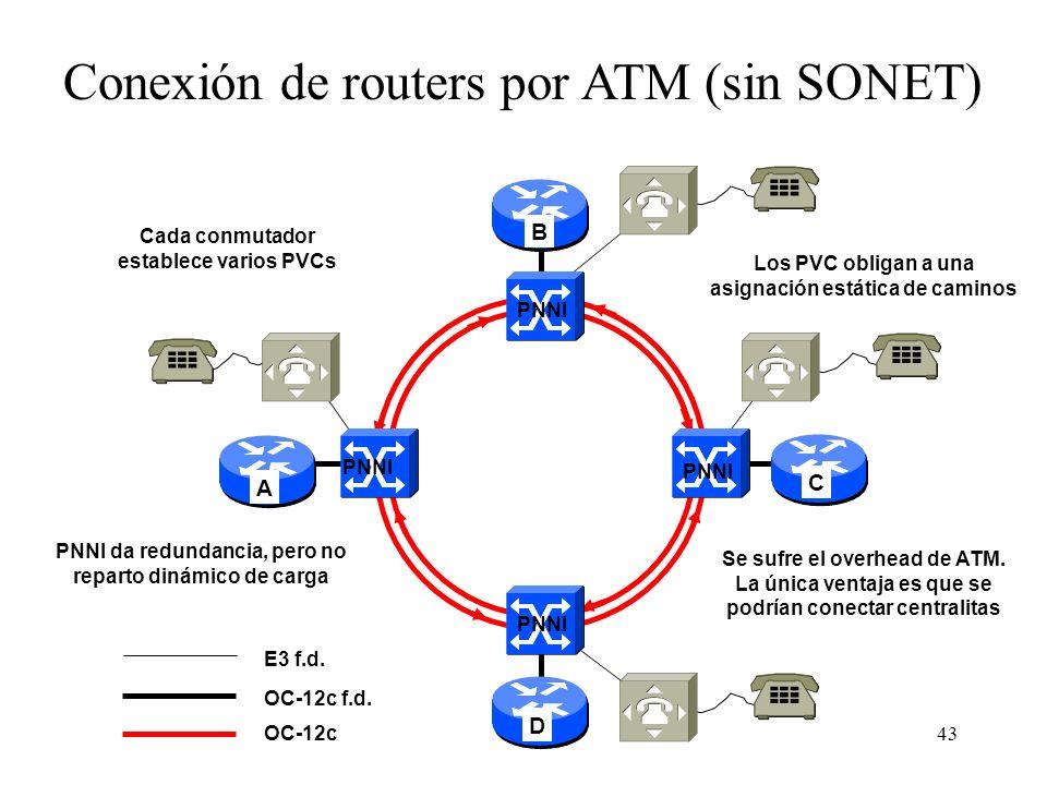 Conexión de routers por ATM (sin SONET)