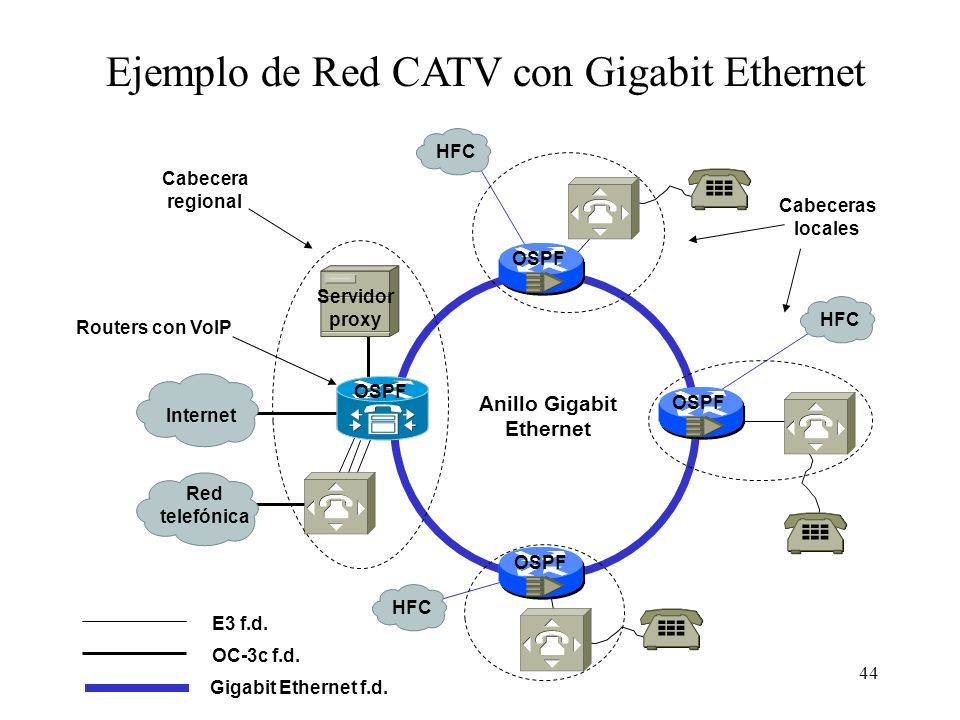 Anillo Gigabit Ethernet