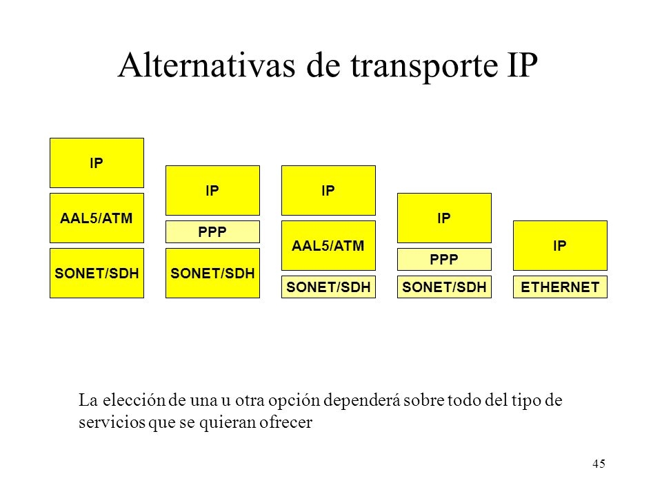 Alternativas de transporte IP