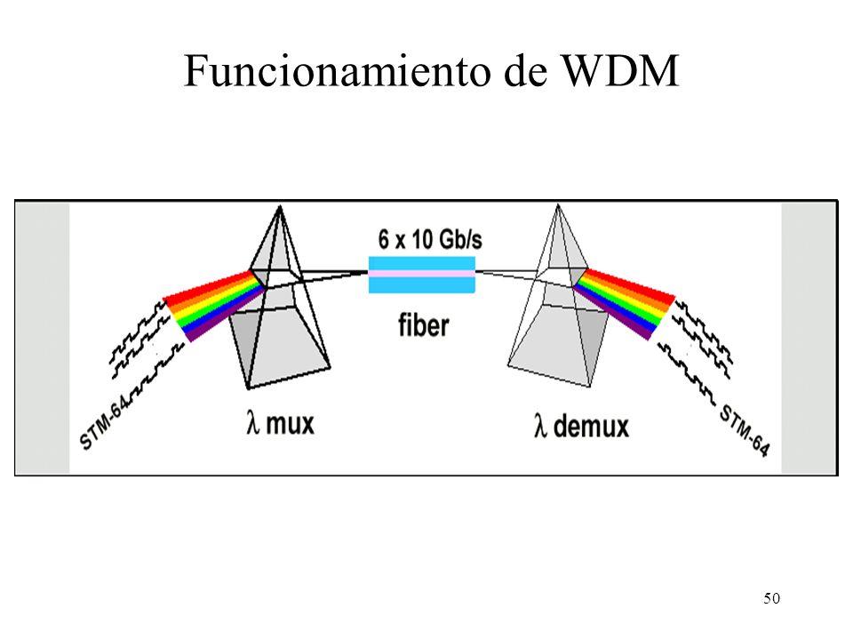 Funcionamiento de WDM