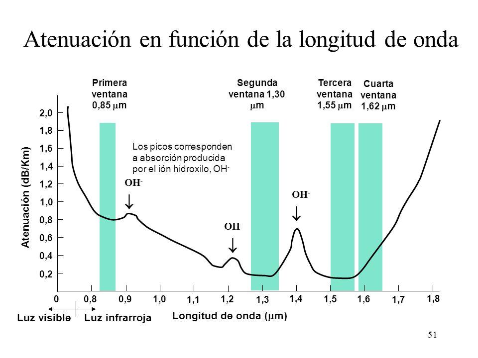 Atenuación en función de la longitud de onda