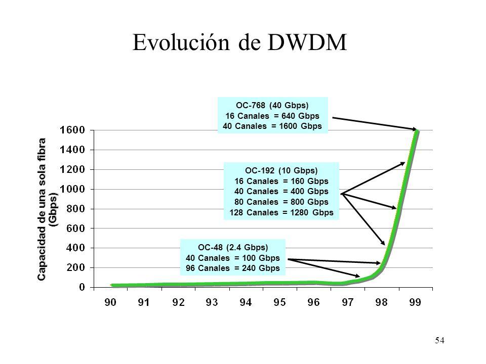 Capacidad de una sola fibra (Gbps)