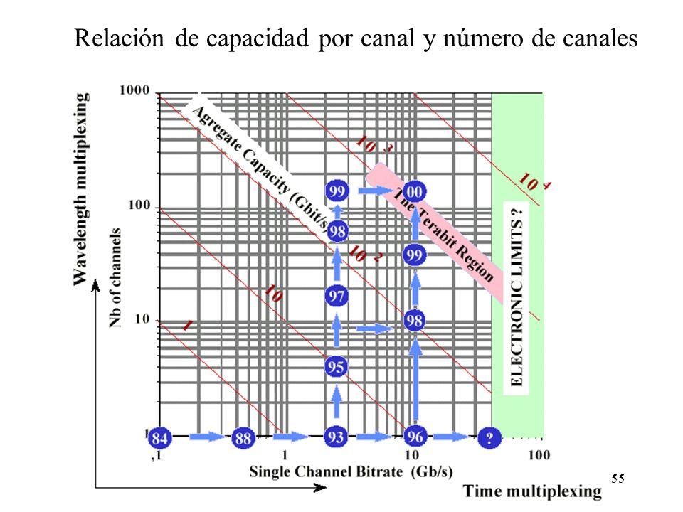 Relación de capacidad por canal y número de canales