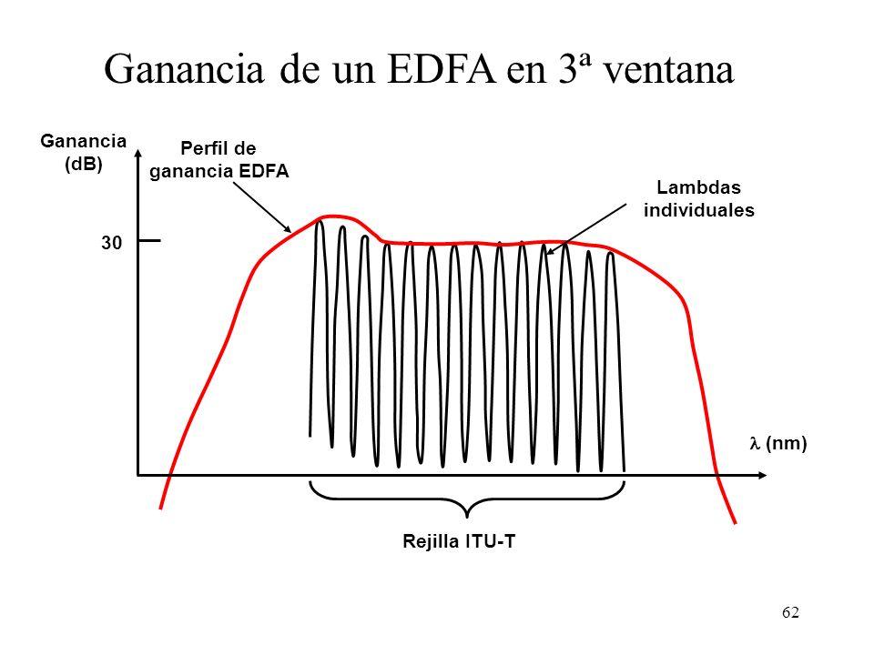Perfil de ganancia EDFA