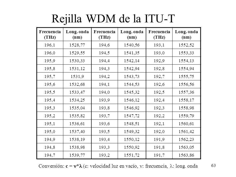 Rejilla WDM de la ITU-T Frecuencia(THz) Long. onda (nm) 196,1. 1528,77. 194,6. 1540,56. 193,1.