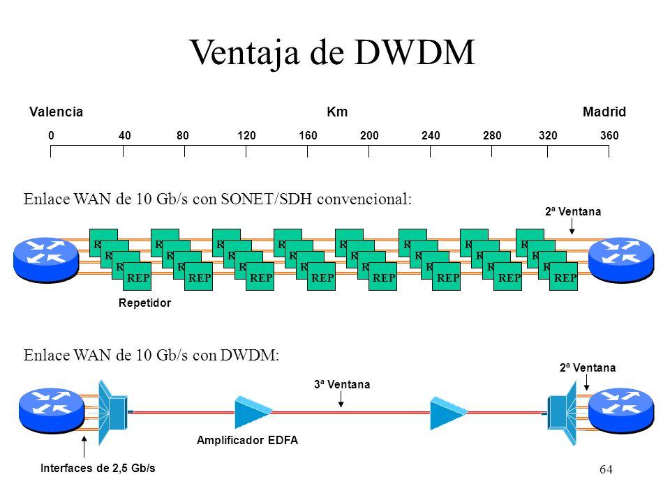 Ventaja de DWDM Enlace WAN de 10 Gb/s con SONET/SDH convencional: