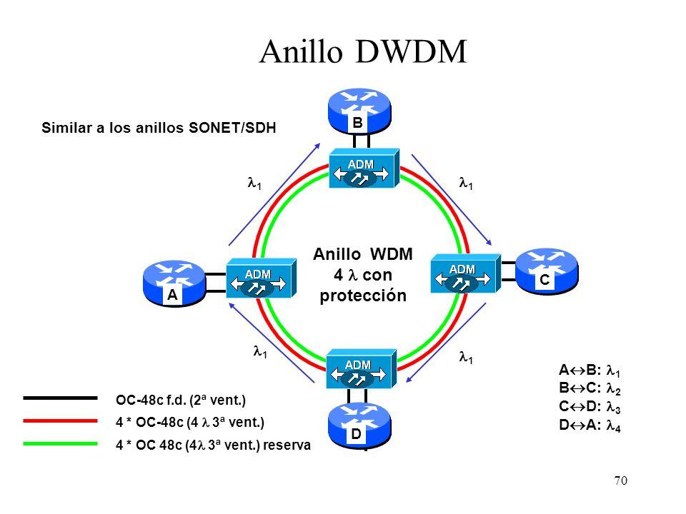 Anillo WDM 4  con protección