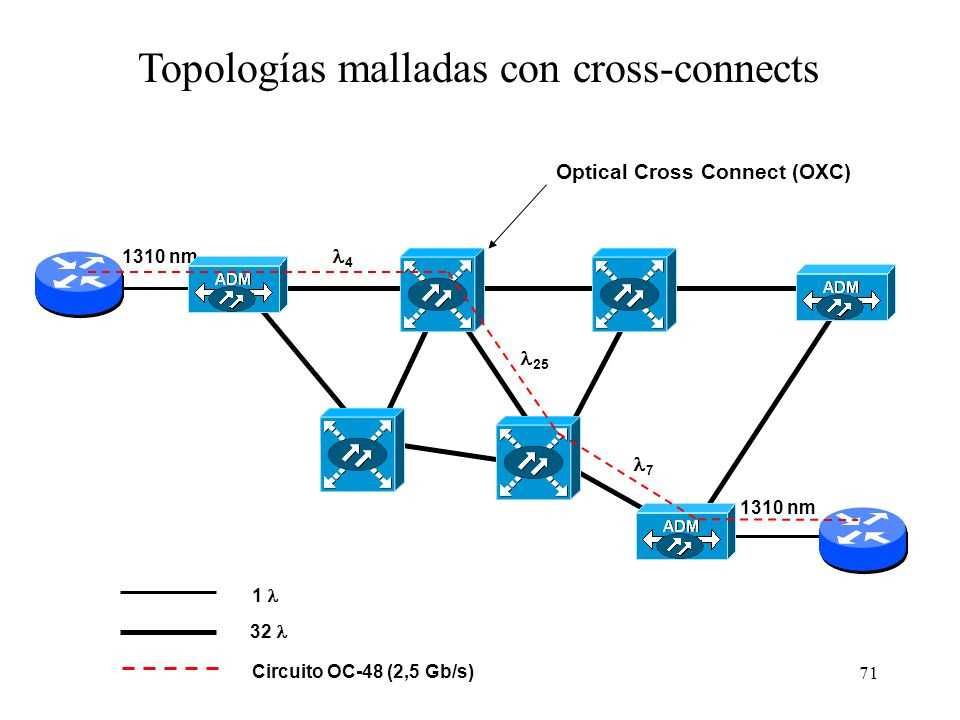 Topologías malladas con cross-connects