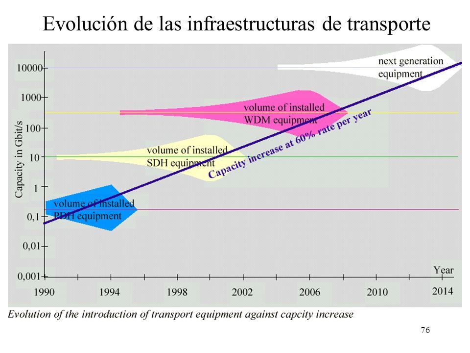 Evolución de las infraestructuras de transporte