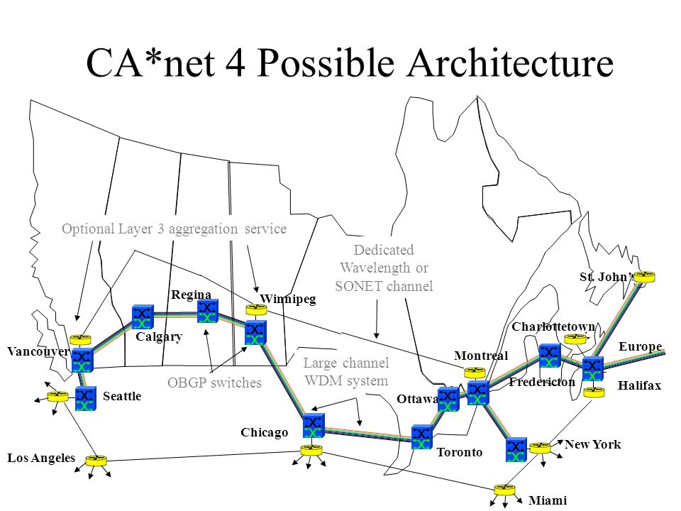 CA*net 4 Possible Architecture