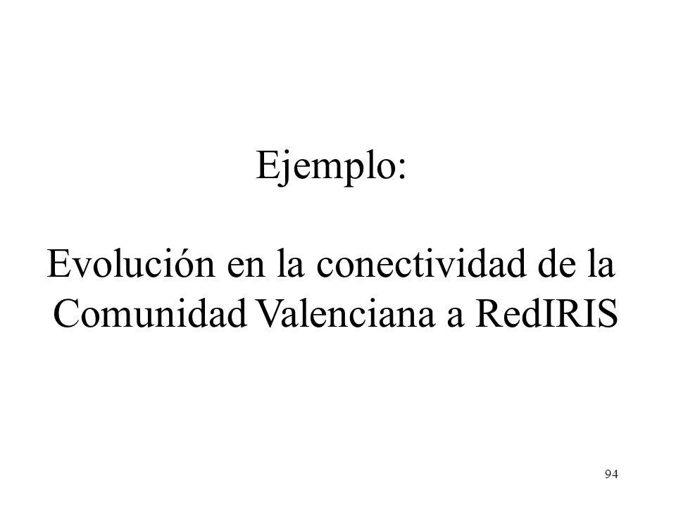 Evolución en la conectividad de la Comunidad Valenciana a RedIRIS