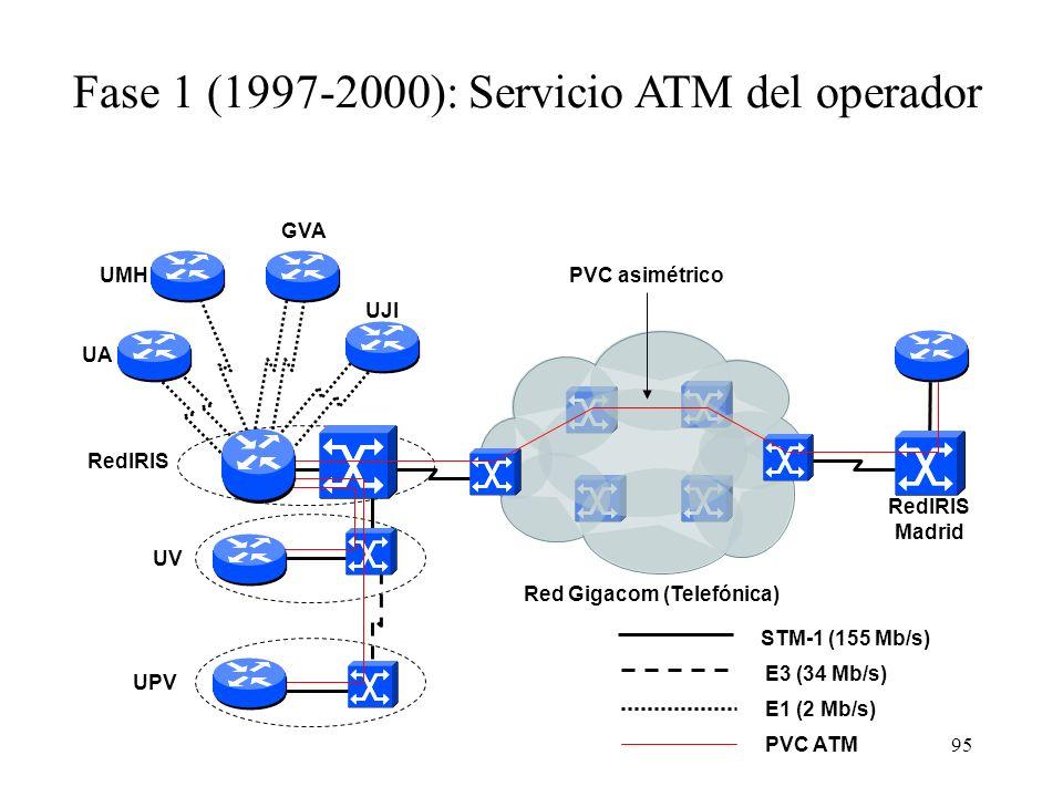 Fase 1 (1997-2000): Servicio ATM del operador