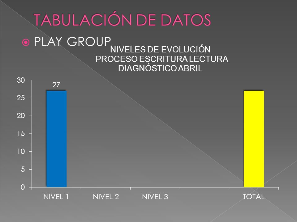 TABULACIÓN DE DATOS PLAY GROUP