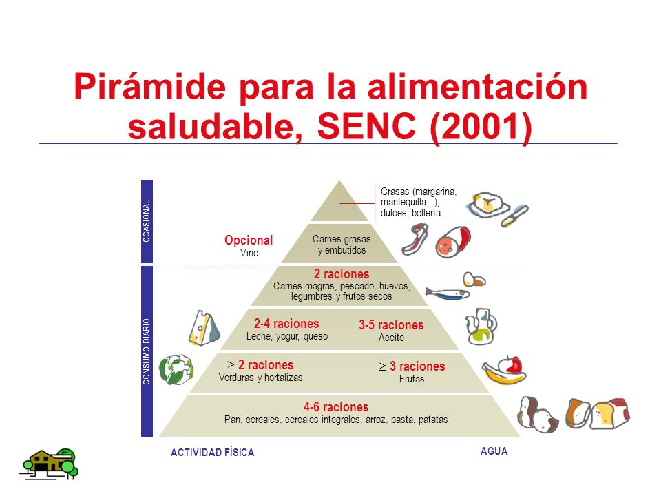 Pirámide para la alimentación saludable, SENC (2001)