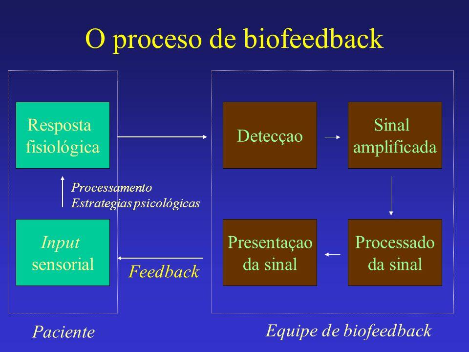 O proceso de biofeedback