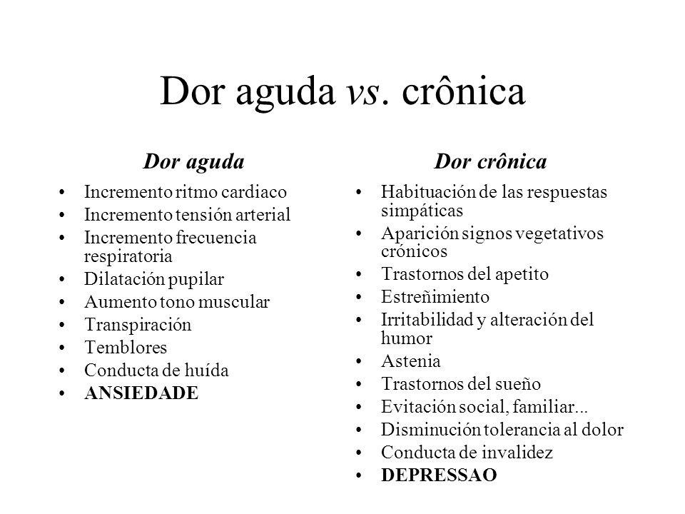 Dor aguda vs. crônica Dor aguda Dor crônica Incremento ritmo cardiaco