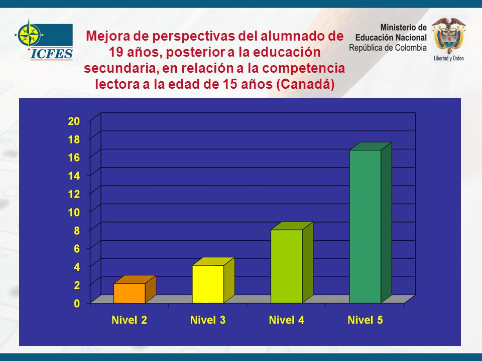 Mejora de perspectivas del alumnado de 19 años, posterior a la educación secundaria, en relación a la competencia lectora a la edad de 15 años (Canadá)