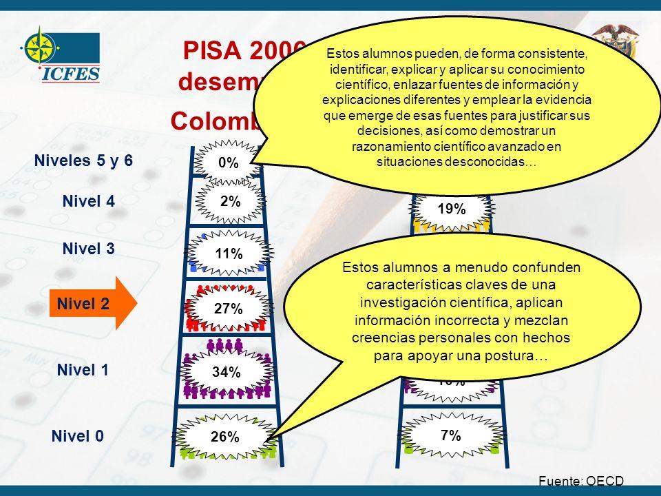 PISA 2006 – Niveles de desempeño en ciencias