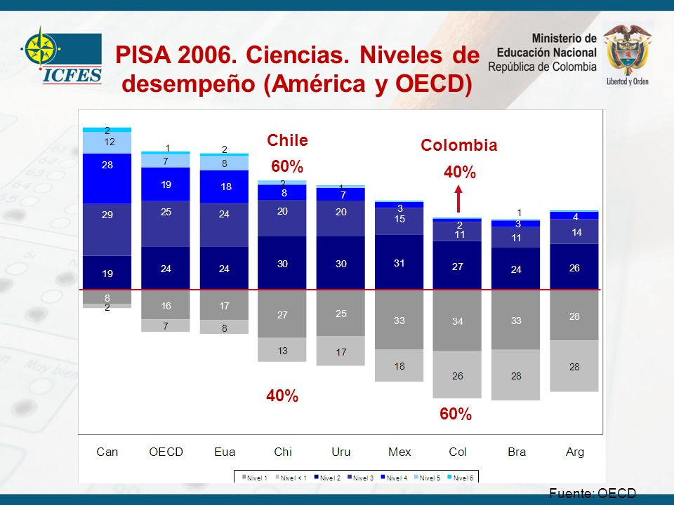 PISA 2006. Ciencias. Niveles de desempeño (América y OECD)
