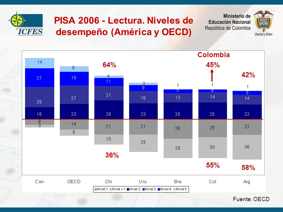 PISA 2006 - Lectura. Niveles de desempeño (América y OECD)