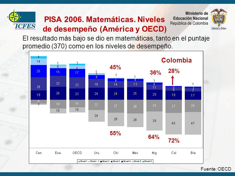 PISA 2006. Matemáticas. Niveles de desempeño (América y OECD)