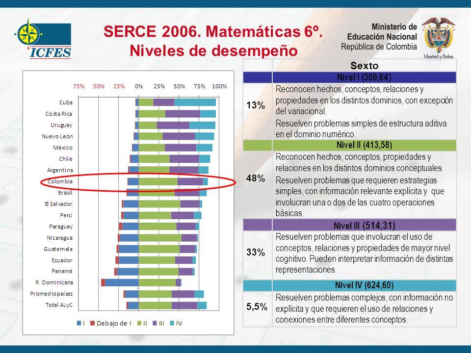 SERCE 2006. Matemáticas 6º. Niveles de desempeño