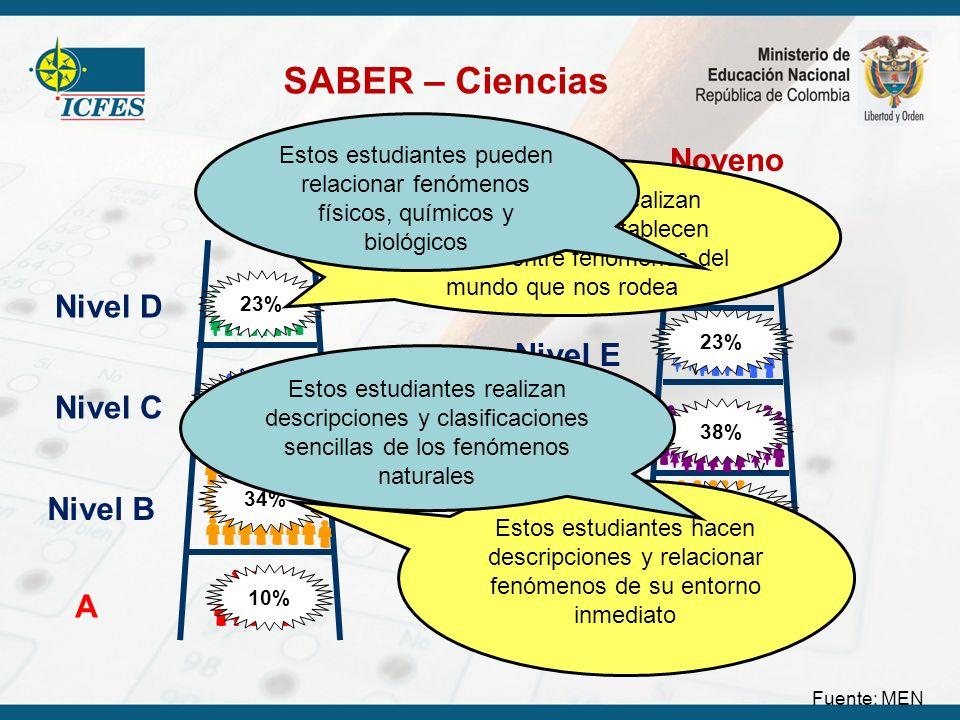 SABER – Ciencias Noveno Quinto Nivel F Nivel D Nivel E Nivel C Nivel D