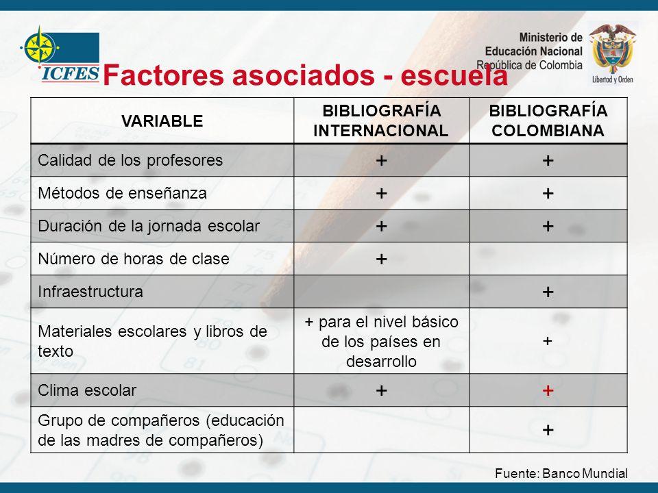 Factores asociados - escuela