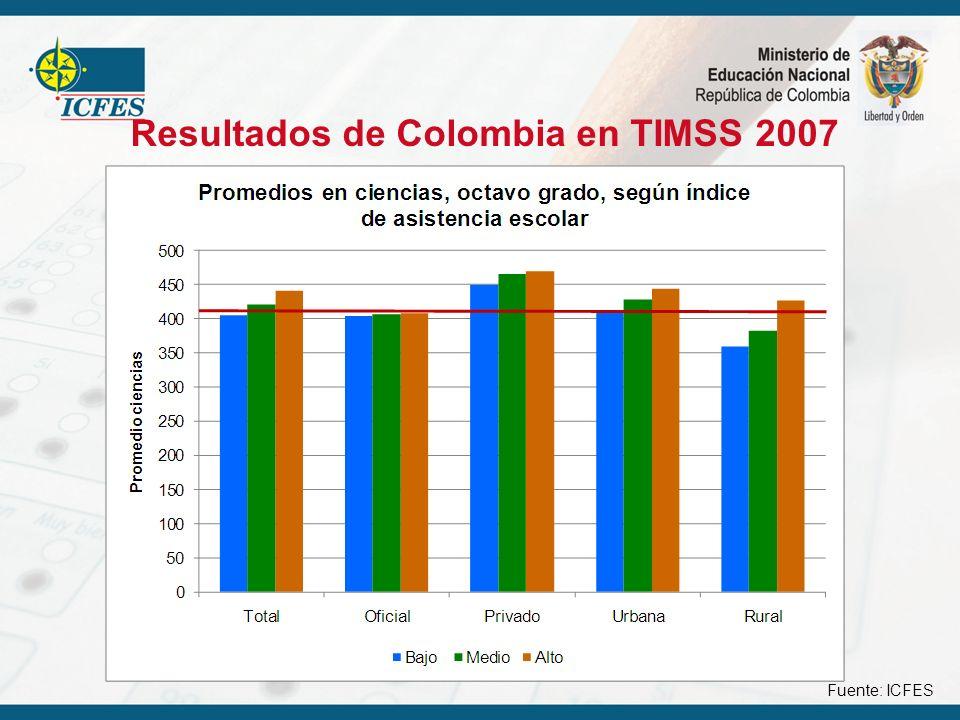 Resultados de Colombia en TIMSS 2007