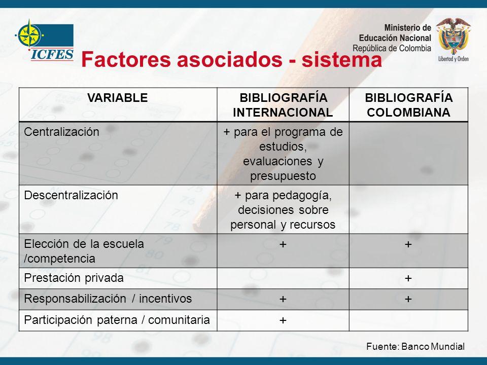 Factores asociados - sistema